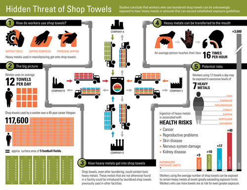 Most Manufacturing Workers Want to Ban Shop Towels That Retain Toxic Heavy Metals After Laundering