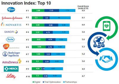 CNS Summit Pharma Innovation Index