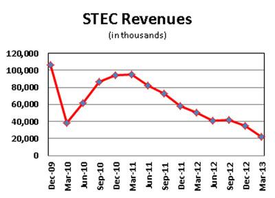 STEC Revenues.  (PRNewsFoto/Balch Hill Partners, L.P.)