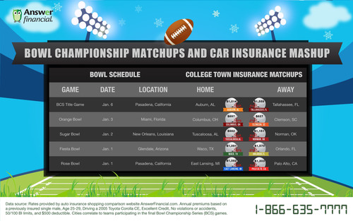Answer Financial Inc. Compares Car Insurance Rates of BCS Bowl Matchups. (PRNewsFoto/Answer Financial Inc.) (PRNewsFoto/ANSWER FINANCIAL INC_)