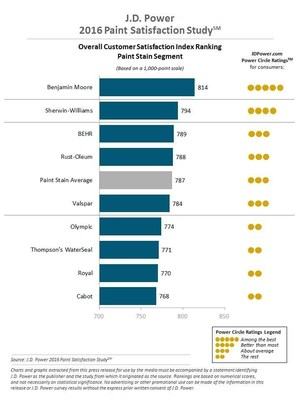 Benjamin Moore Ranks Highest In Customer Satisfaction With Interior Paint And