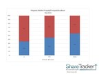 ShareTracker data shows a broad range share of prepaid and postpaid service subscriptions in three key Hispanic markets, Los Angeles, New York and Miami