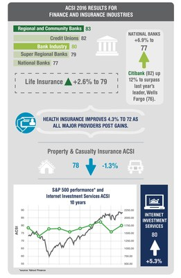 ACSI 2016 Finance & Insurance Report Highlights