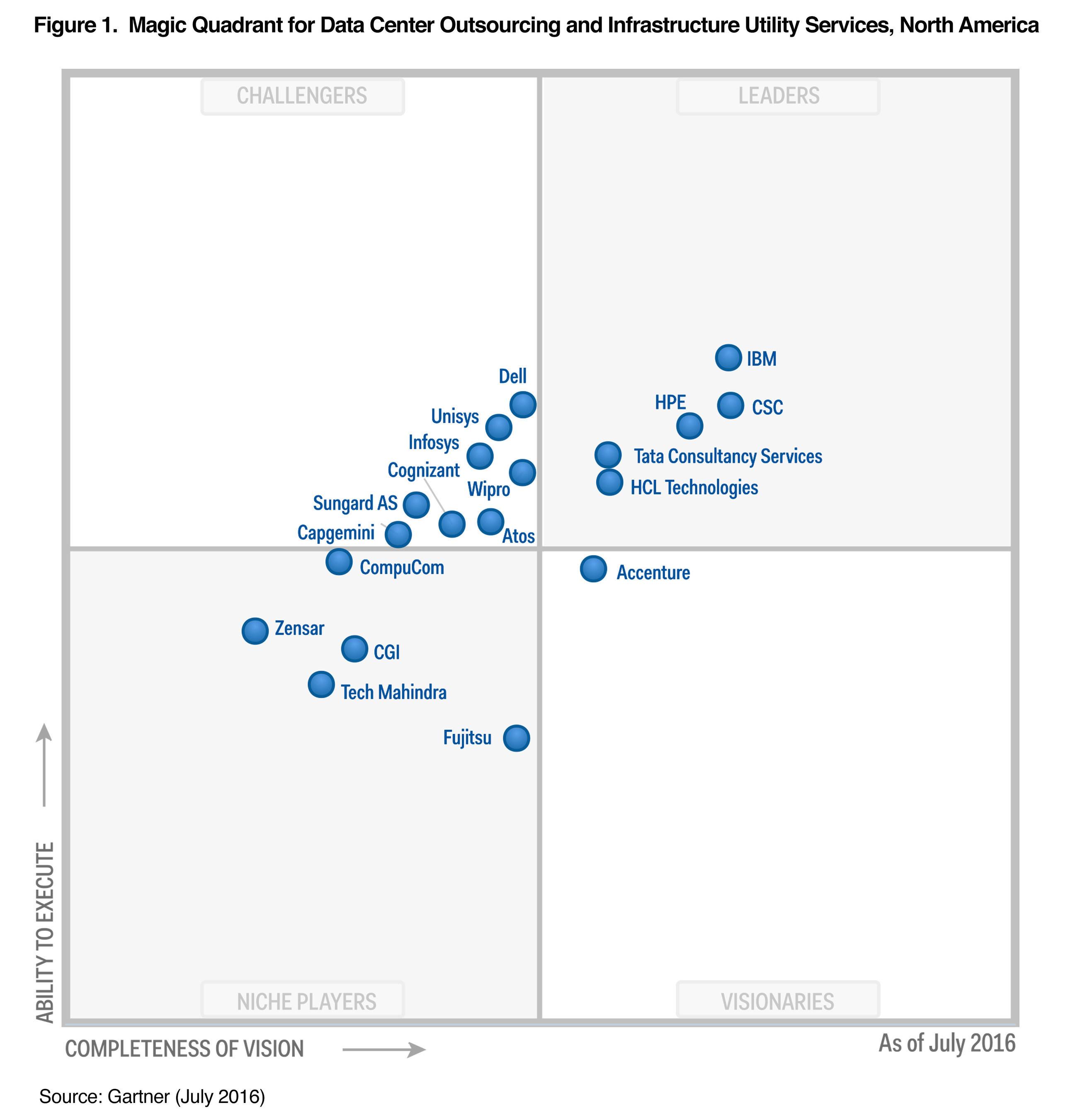 Ibm Named A Leader In Gartner Magic Quadrant For Data