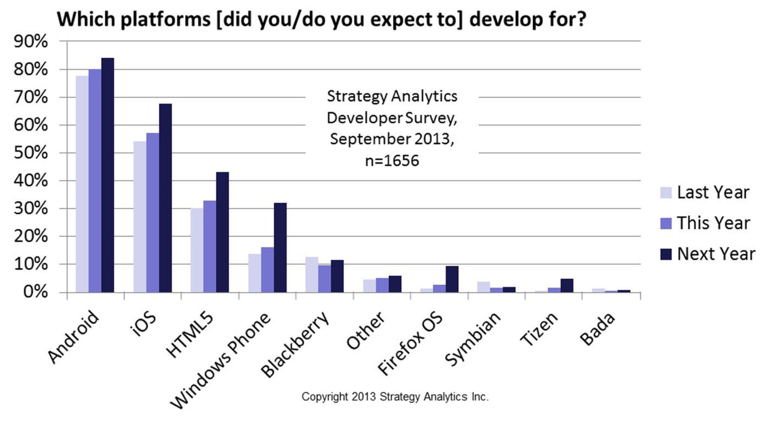 Which platforms [do you/did you expect to] develop for? (PRNewsFoto/Strategy Analytics)