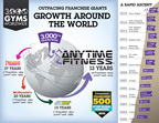 Anytime Fitness Opens 3,000th Gym