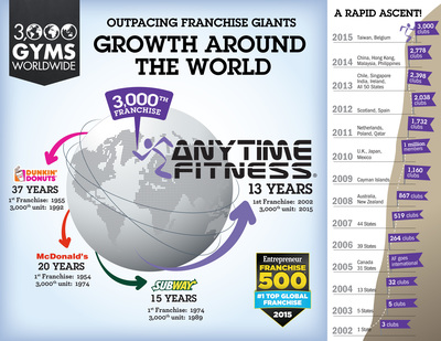 Outpacing other franchise giants:  Anytime Fitness reached 3,000 franchised locations faster than McDonald's, Subway and Dunkin' Donuts.