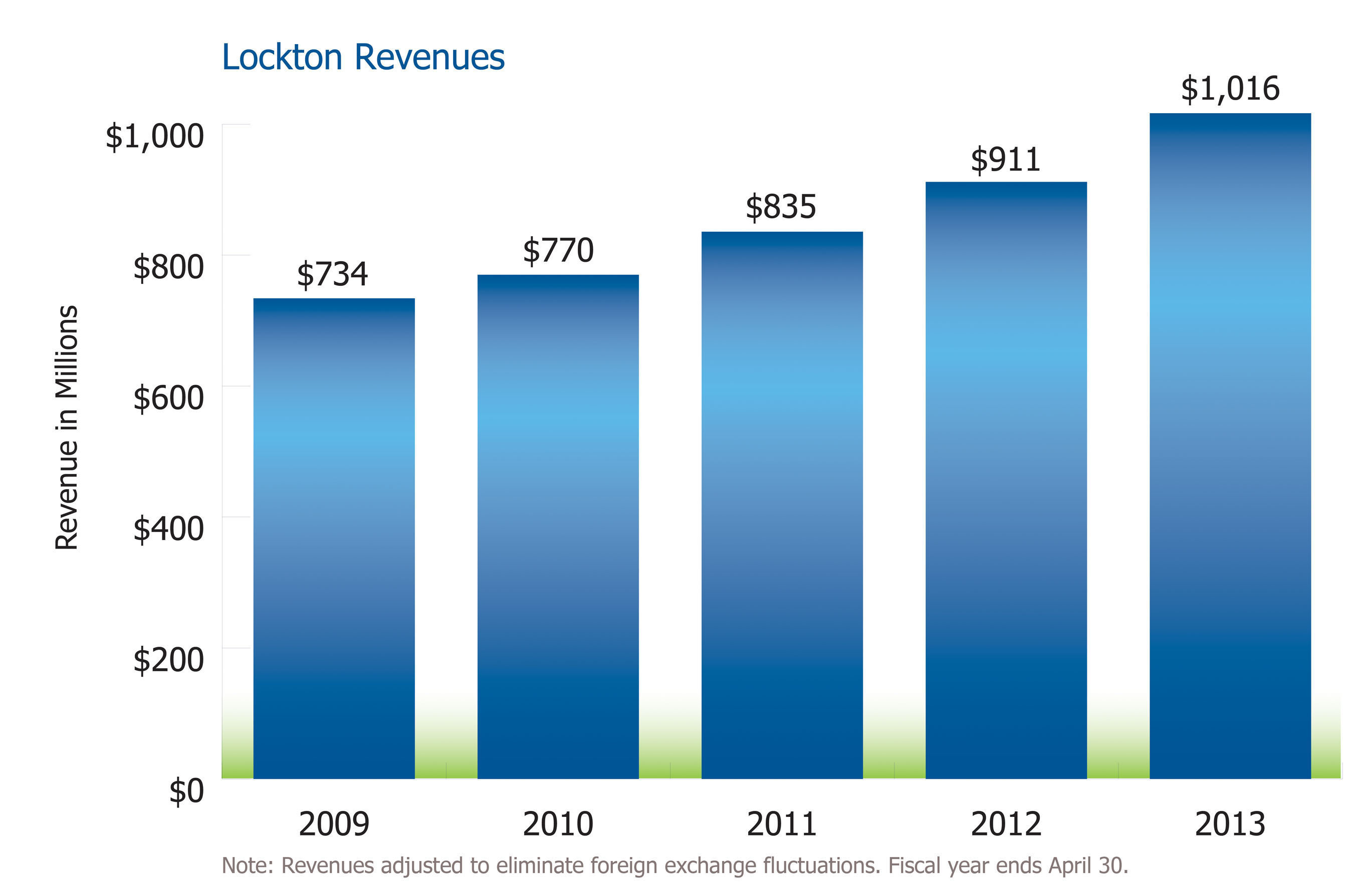 Lockton Revenues.  (PRNewsFoto/Lockton)
