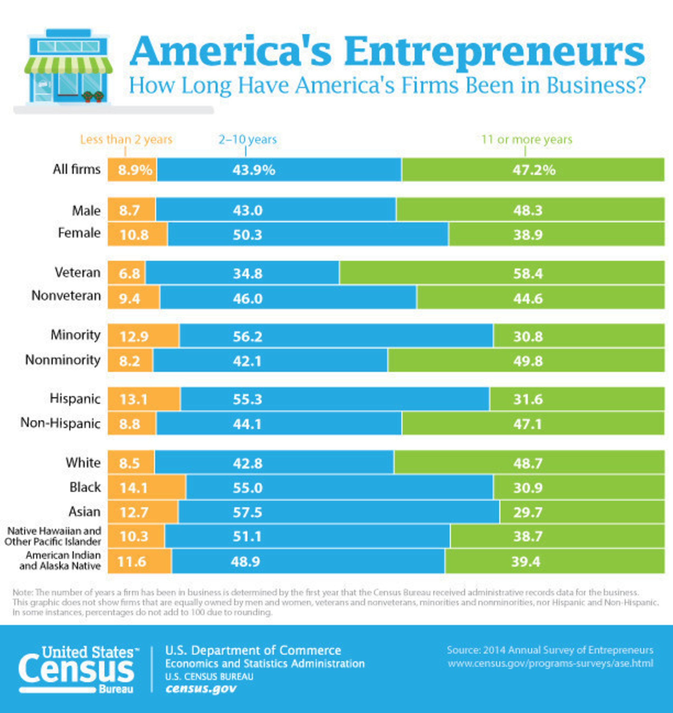 This graphic gives a snapshot of the number of years firms have been in business by gender, race, ethnicity and veteran status.