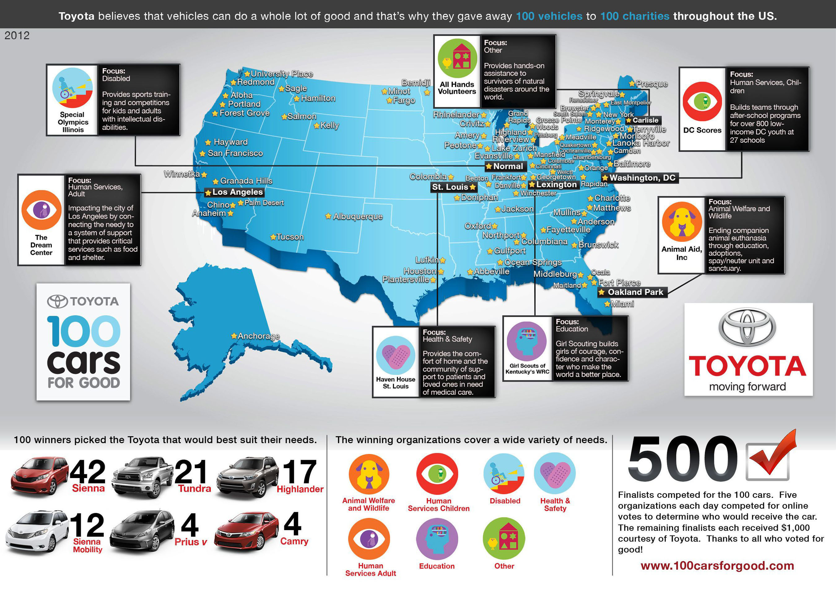 Final 25 winning organizations, covering a wide variety of needs, announced in Toyota's 100 Cars for Good ...