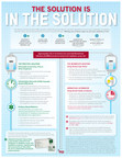 """""""The Solution is in the Solution"""" Infographic"""