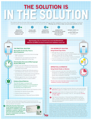 """The Solution is in the Solution"" Infographic"