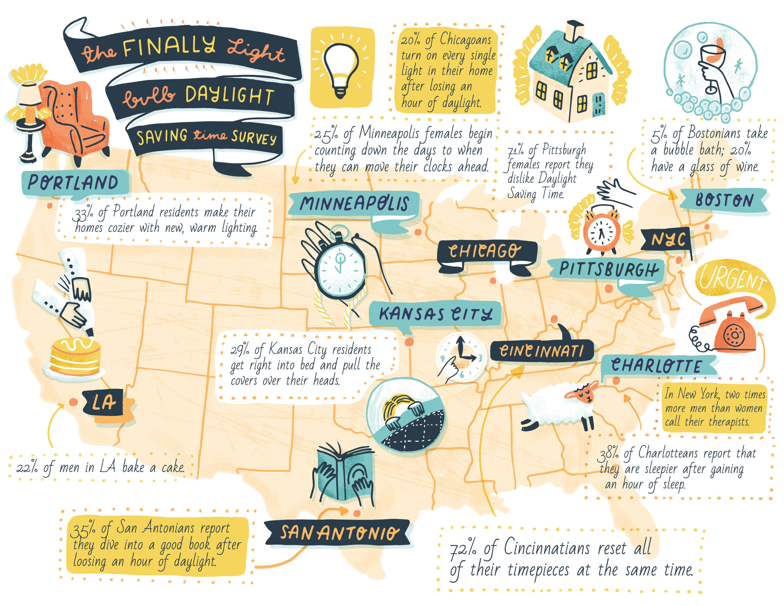 The Finally Light Bulb Company conducted an 11-city survey to ascertain how Americans deal with Day Light Saving Time. The above infographic includes highlights from each city.