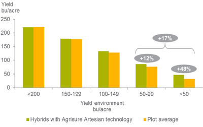 Yield of Agrisure Artesian(TM) hybrids vs. plot average by yield environment.  (PRNewsFoto/Syngenta)