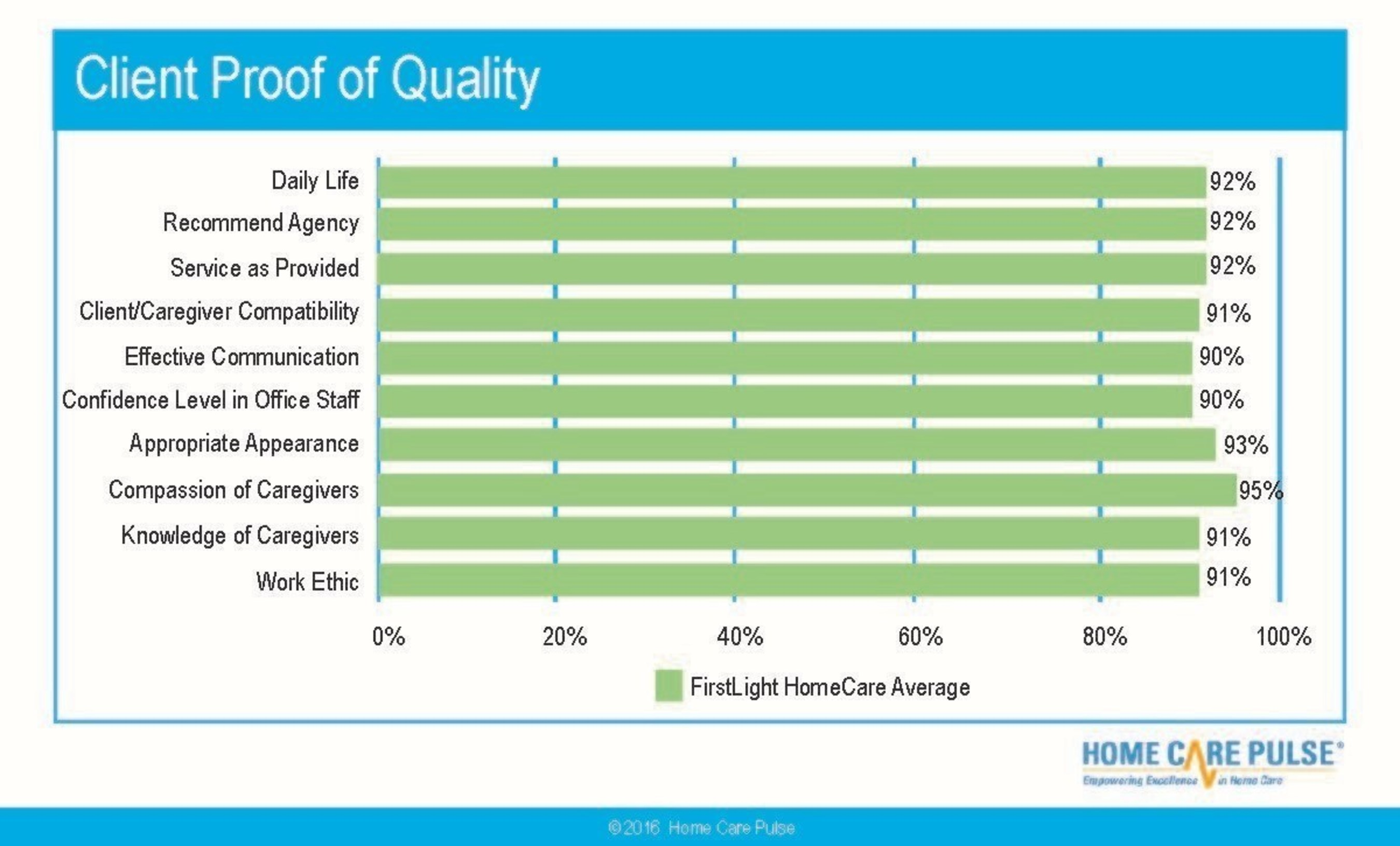 FirstLight HomeCare™ Leads Industry in Client Satisfaction