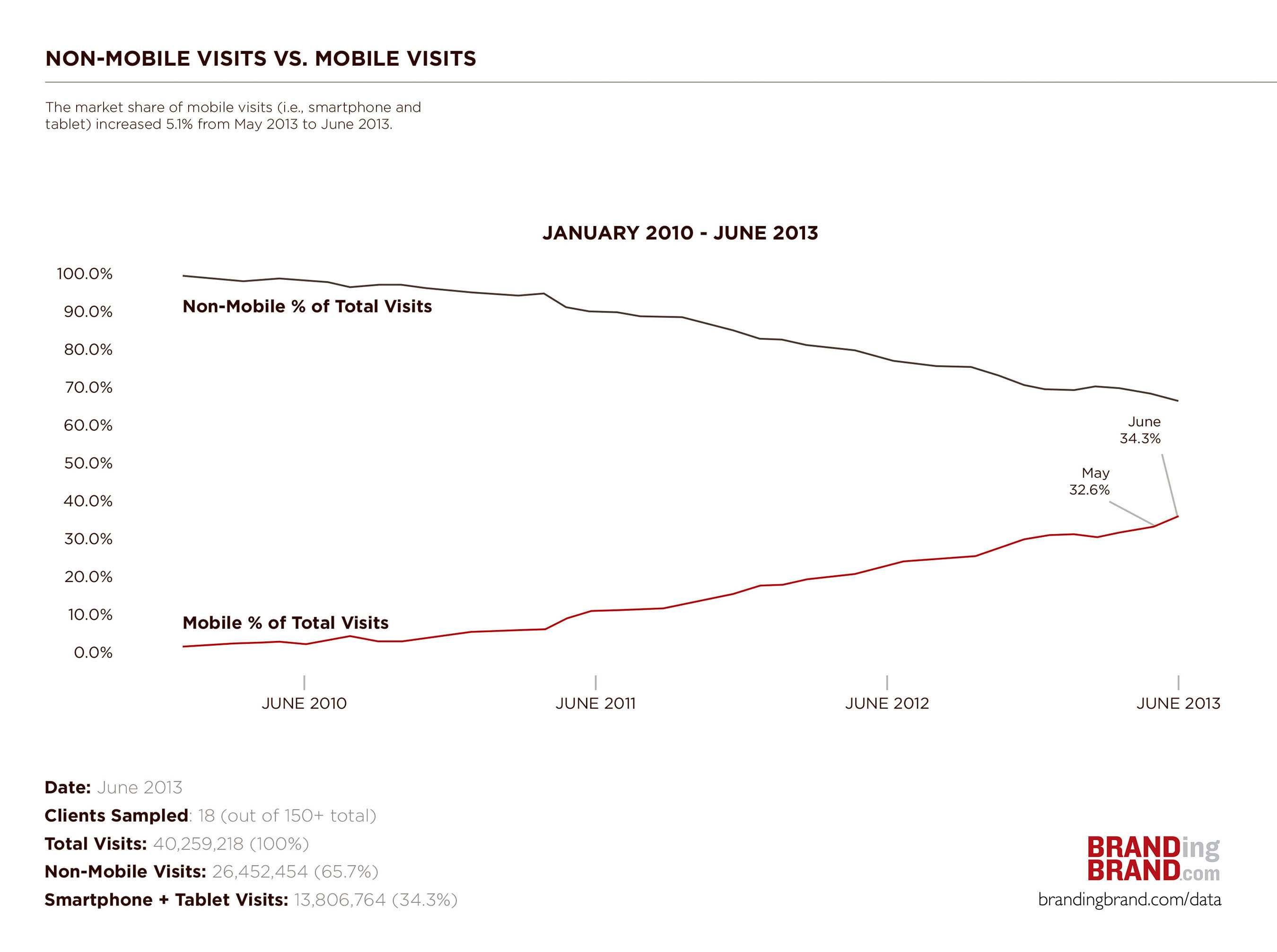 Mobile vs. Desktop Visits as a Percentage of Online Traffic (Source: brandingbrand.com/data).  ...