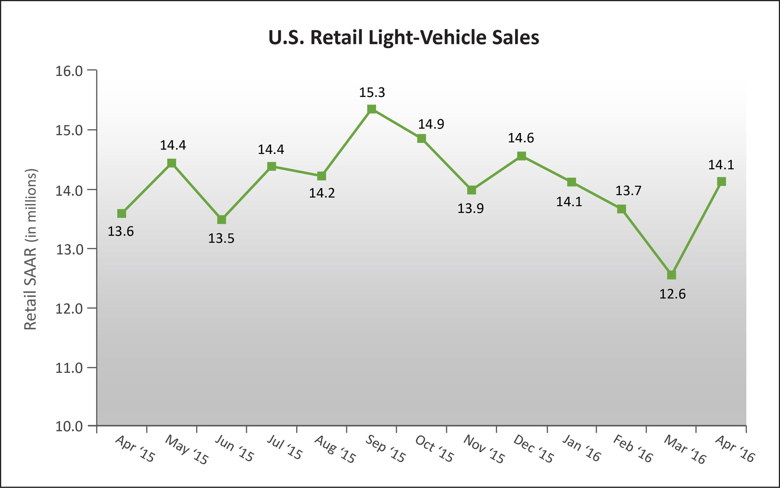 U.S. Retail SAAR--April 2015 to April 2016(in millions of units)Source: Power Information Network (PIN) from J.D. Power