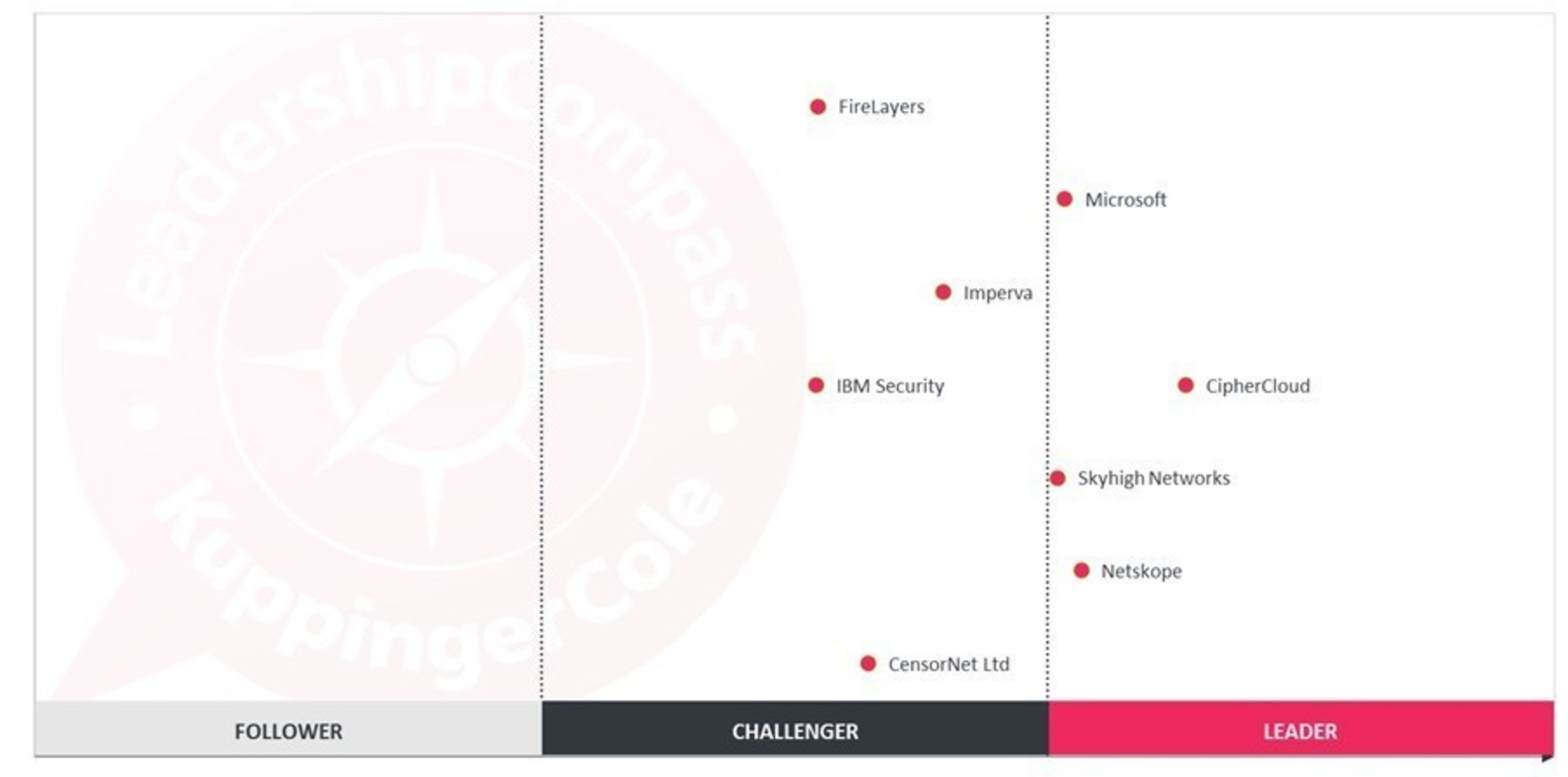 """CipherCloud was named the """"overall leader"""" in KuppingerCole's CASB Leadership Compass report."""
