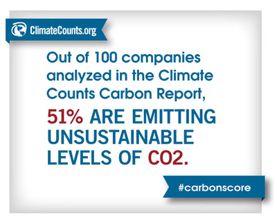 51 of 100 companies reviewed emitting unsustainable levels of CO2. (PRNewsFoto/Climate Counts) (PRNewsFoto/CLIMATE COUNTS)