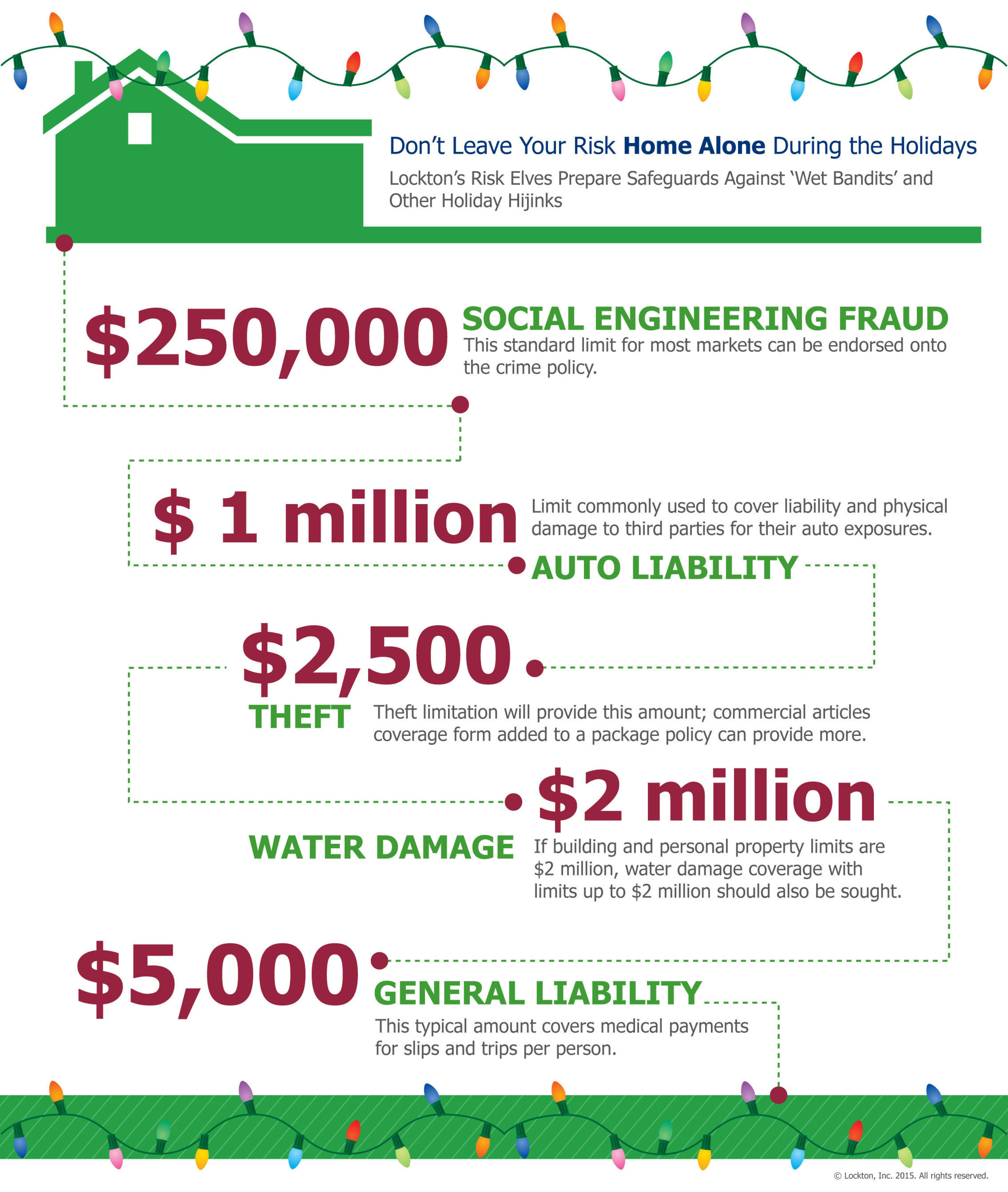 Lockton's recommended initial limits for coverage to ensure your risk is not left 'home alone' ...