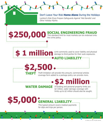 Lockton's recommended initial limits for coverage to ensure your risk is not left 'home alone' during the holidays.