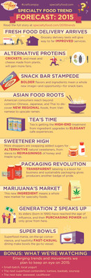 Top 10 Specialty Food Trends for 2015 Predicted by Specialty Food Association