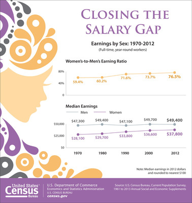 According to the Census Bureau, women 15 or older who worked year-round, full time had a median annual earnings of $37,791 in 2012. In comparison, men had median annual earnings of $49,398.  More: http://www.census.gov/newsroom/releases/archives/facts_for_features_special_editions/.  (PRNewsFoto/U.S. Census Bureau)