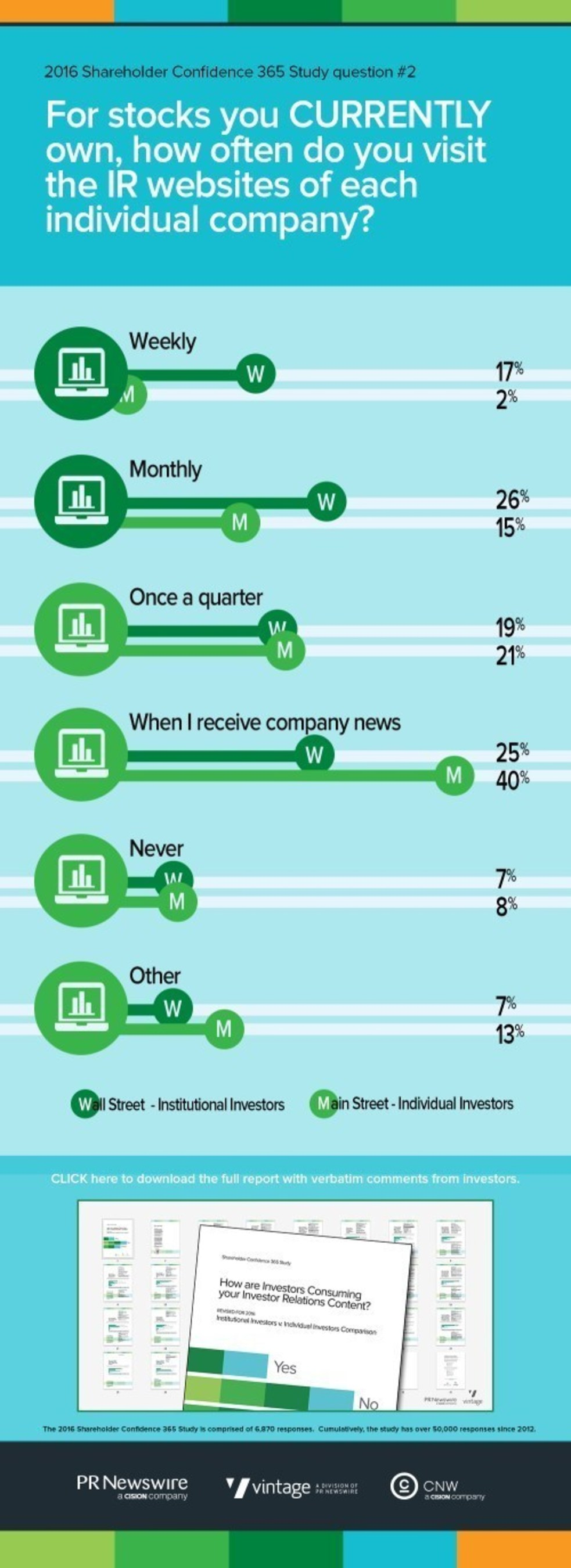 REPORT: Receiving Corporate News is Principal Driver of Shareholders onto Investor Relations Websites