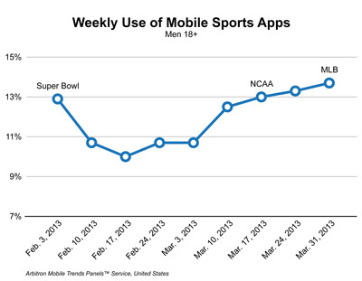 Weekly Use of Mobile Sports Apps.  (PRNewsFoto/Arbitron Inc.)