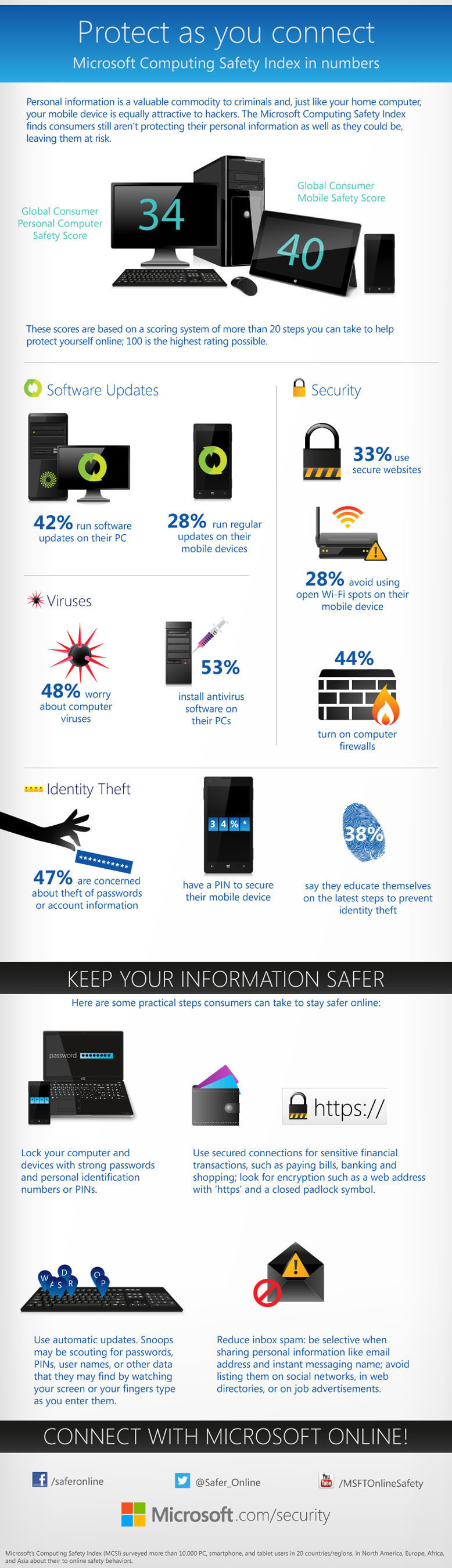 Protect as you connect. The Microsoft Computing Safety Index finds consumers still aren't protecting their ...