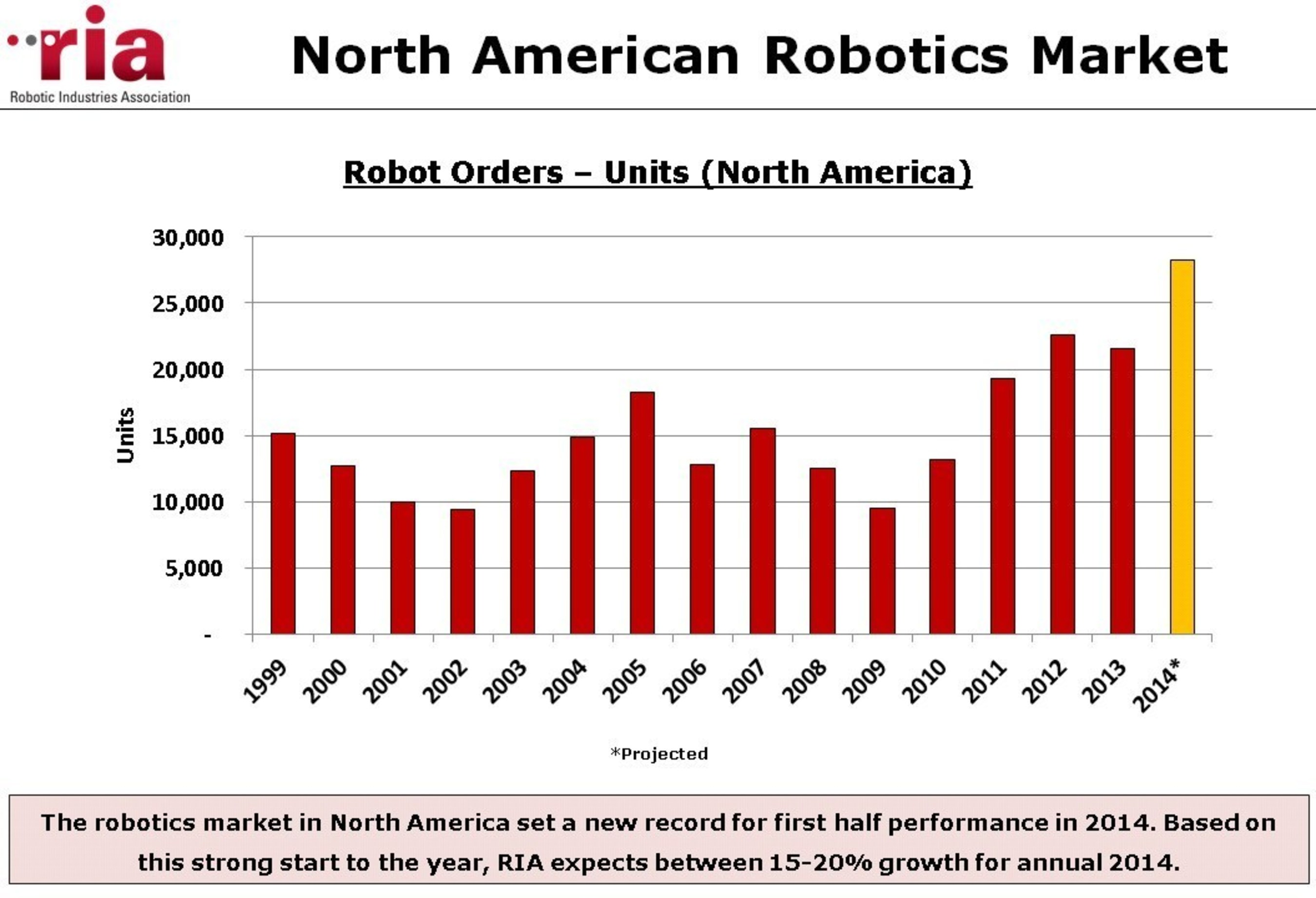 The robotics market in North America set a new record for first half performance in 2014. Based on this strong start to the year, RIA expects between 15-20% growth for annual 2014.  (PRNewsFoto/Robotic Industries Association)