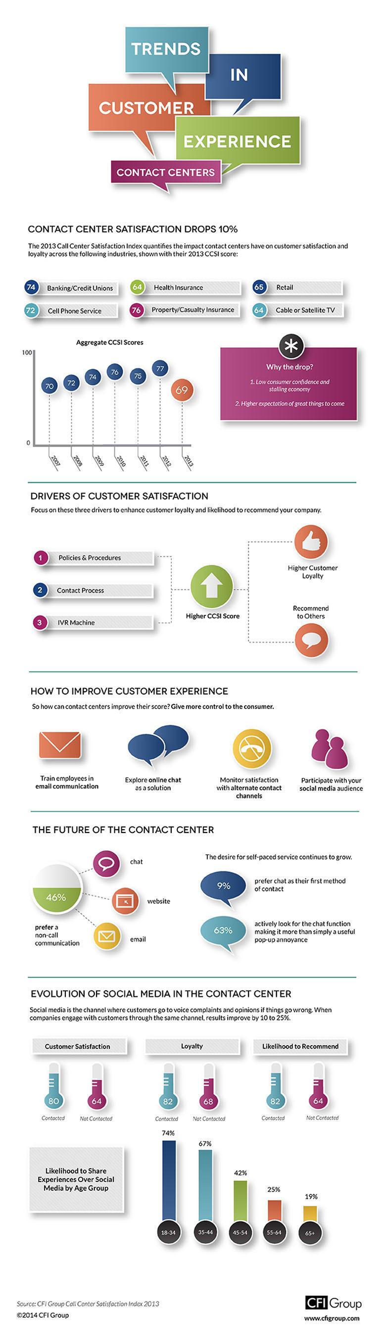 2013 CFI Group Contact Center Satisfaction Index.  (PRNewsFoto/CFI Group)