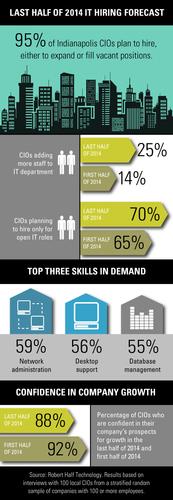 Indianapolis IT Hiring Trends (PRNewsFoto/Robert Half Technology)