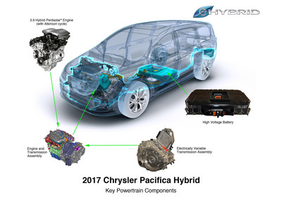 2017 Chrysler Pacifica Hybrid powertrain