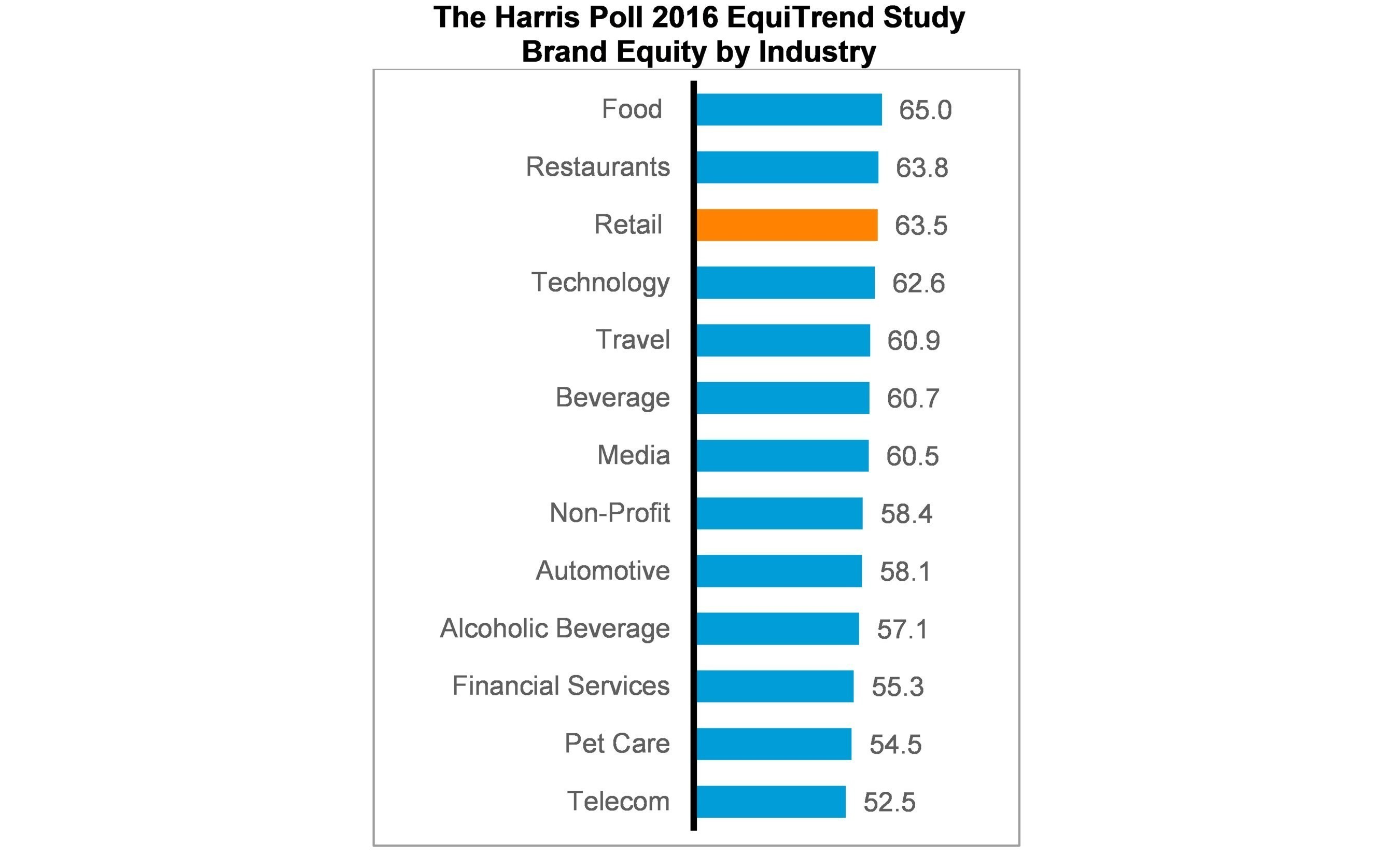 Brand equity by industry