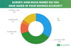 Latest GOBankingRates survey finds 69% of Americans have less than $1,000 in savings.