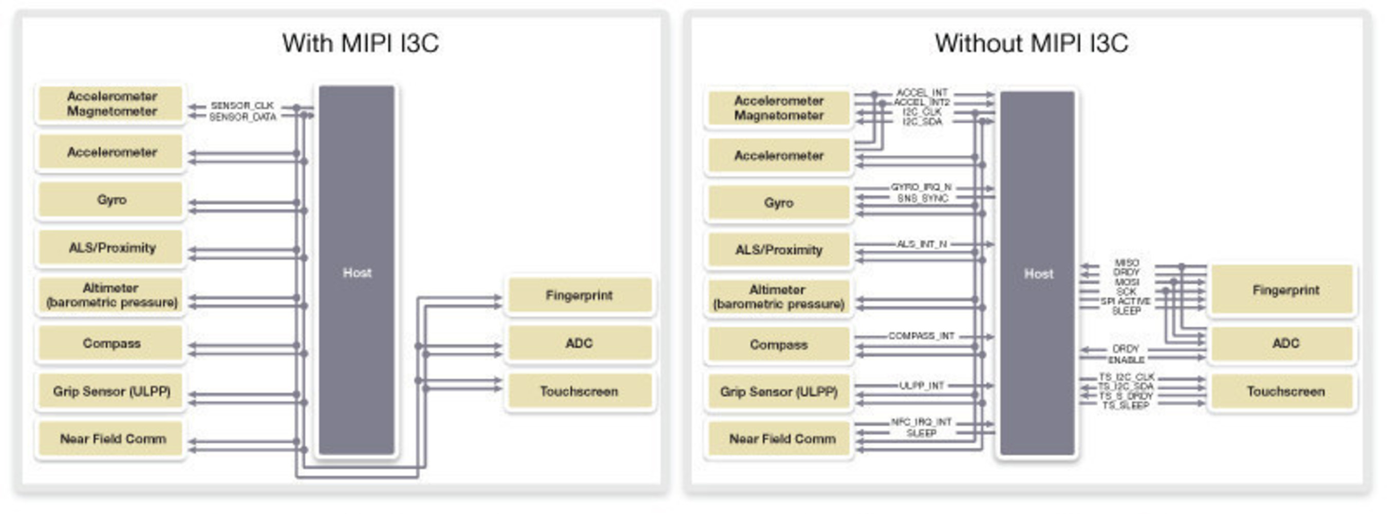 Examples of sensor connectivity with and without MIPI I3C. Images courtesy of MIPI Alliance.