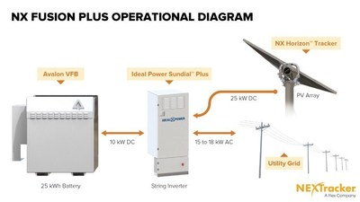 NEXTracker (TM) NX Fusion Plus - Operational Diagram