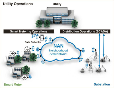 There is a global requirement from regulators and utilities for standards-based interoperable Neighborhood Area Networks (NANs). The ZigBee Alliance has a long history of developing interoperable wireless communication standards based on open international IEEE 802.15.4 and IETF standards. Today the Alliance announced that a group of leading smart metering and smart grid member companies are developing a communication profile aimed at achieving true plug-and-play interoperability between wireless smart grid NAN products and solutions from different vendors. (The NAN is a utility's last-mile, outdoor access network that connects smart meters and distribution automation devices to WAN gateways.).  (PRNewsFoto/ZigBee Alliance)