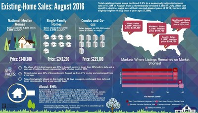 Existing-Home Sales Soften Further in August