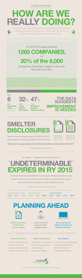 Conflict Minerals--Results from Reporting Year 2014.