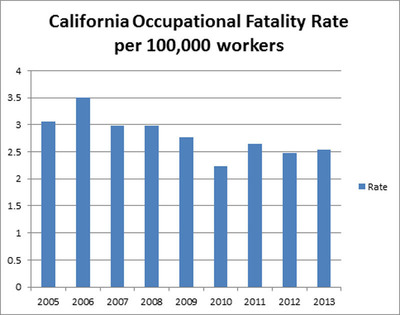 Graph 1 - Current Population Survey, BLS Labor Force Data (Employment as of July of calendar year), and Census of Fatal Occupational Injuries (annual final data for calendar year). Estimate of Full time (FT) Employment for 2005-07 based on average ratio of CPS FT employment figures to BLS Employment (California) for July of calendar year. Comparison rates were calculated by DIR.