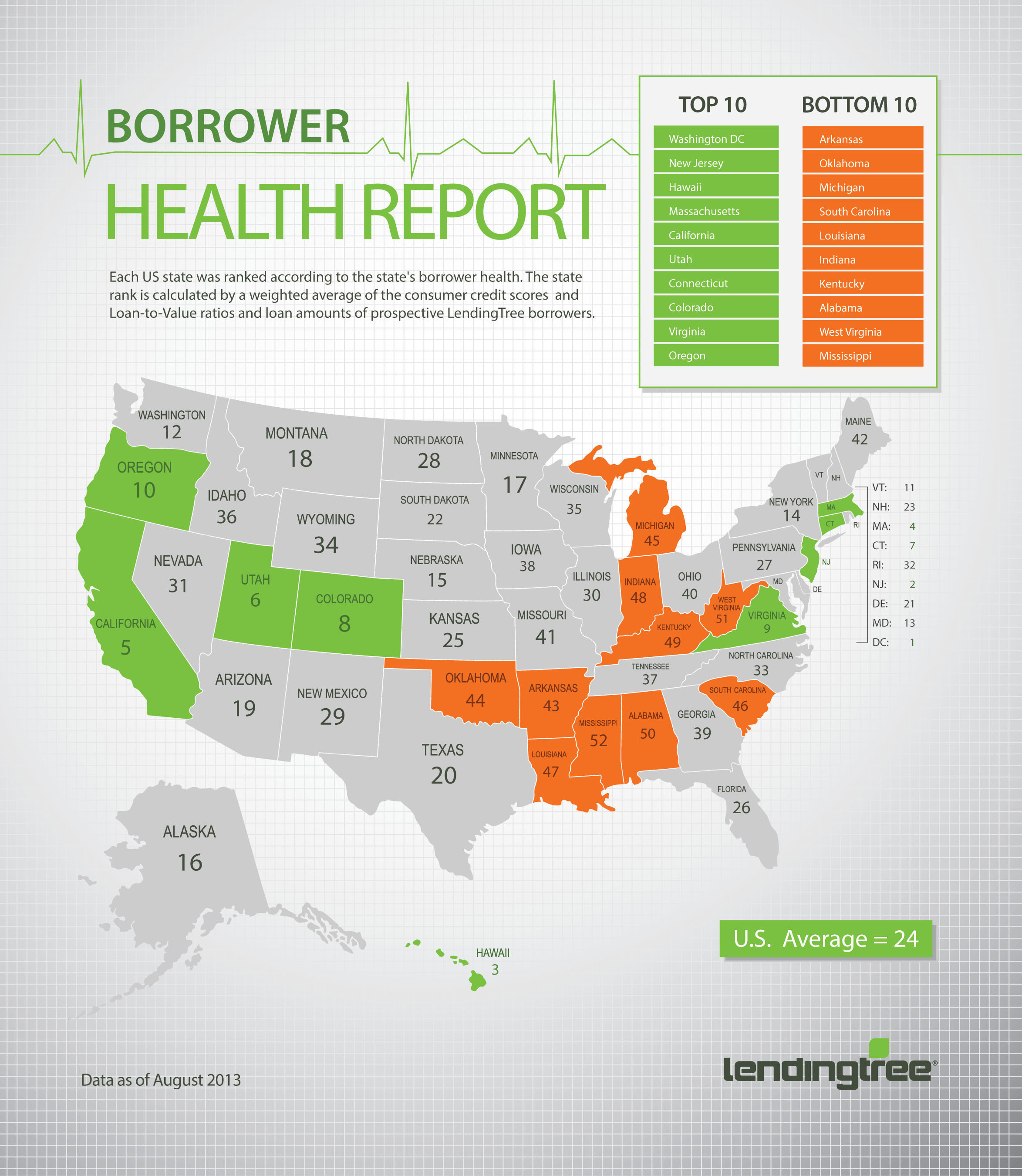 LendingTree Borrower Health Report Q2 2013: US Borrowers are Improving Financial Health.  ...