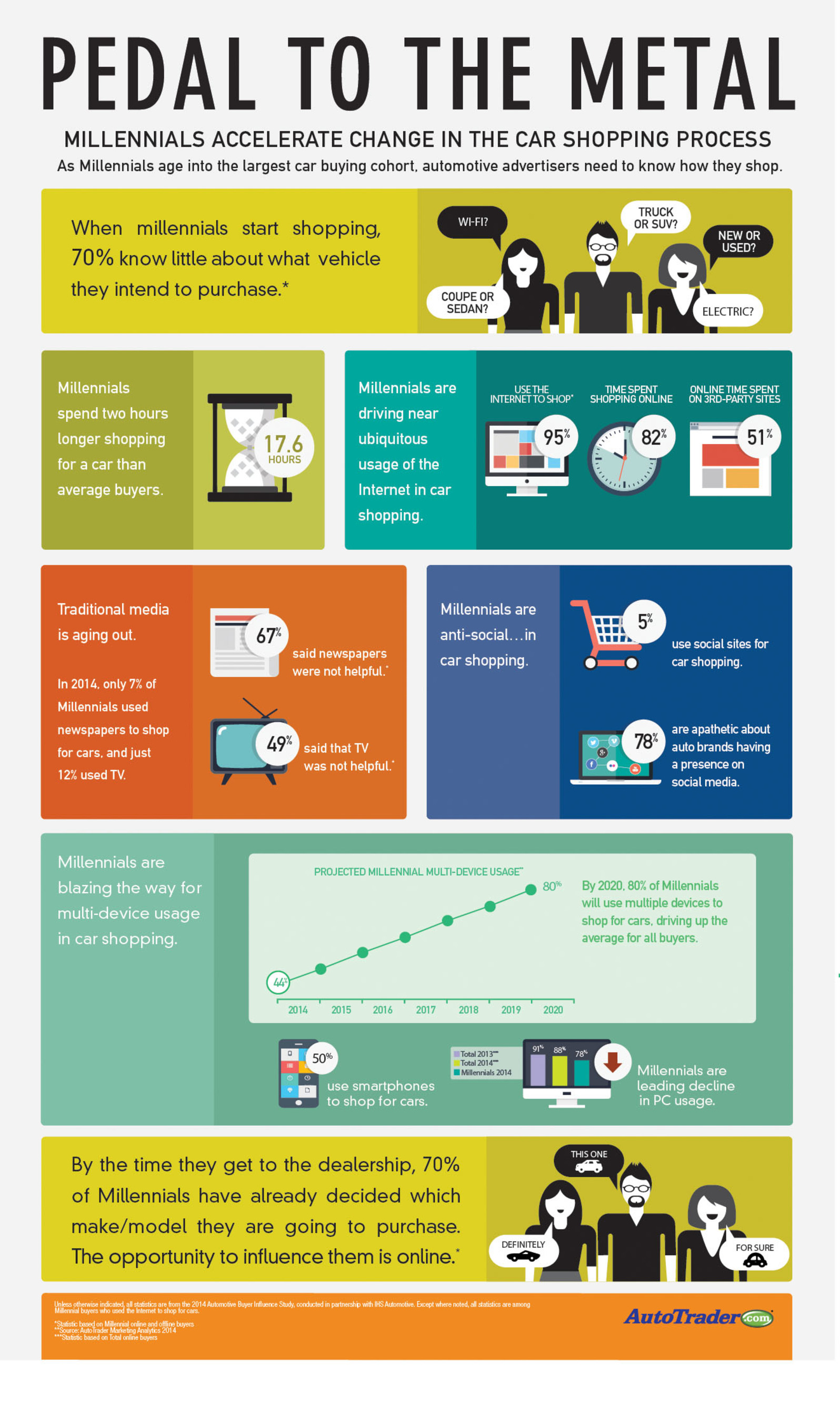 2014 AUTOMOTIVE BUYER INFLUENCE STUDY DEMONSTRATES HOW MILLENNIALS ARE ACCELERATING CHANGE IN CAR SHOPPING ...