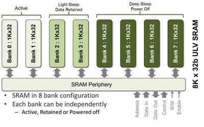 SureCore's new 40nm ULP SRAM IP opens up new power-critical possibilities for IoT applications.  It is subdivided into up to eight system-friendly sleep modes that can be in independently active, retained or powered off modes.