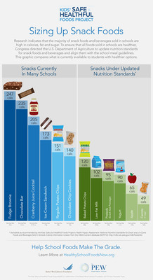 Sizing Up Snack Foods: This graphic compares what snacks are currently sold in U.S. schools to what could be sold under updated nutrition standards.  (PRNewsFoto/The Pew Charitable Trusts)