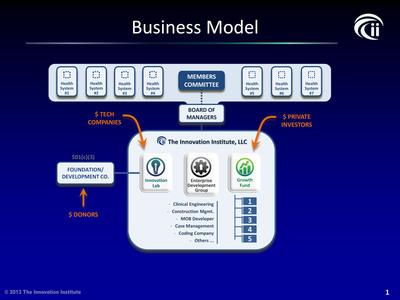 The Innovation Institute Business Model. (PRNewsFoto/The Innovation Institute) (PRNewsFoto/THE INNOVATION INSTITUTE)