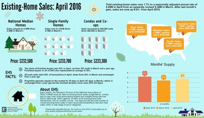 April Existing- Home Sales Rise in April