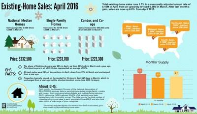 April Existing- Home Sales Rise in April