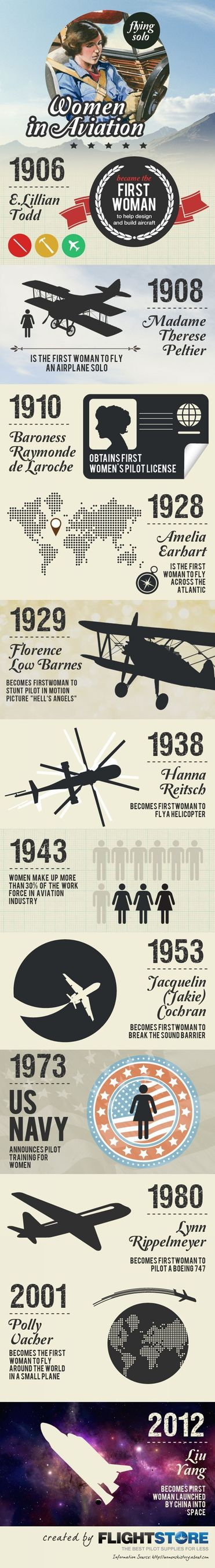 History of Women in Aviation from Flightstore